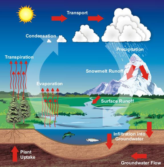My Blog Pemanasan Global Global Warming Penyebabnya
