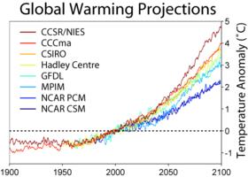 model-iklim1